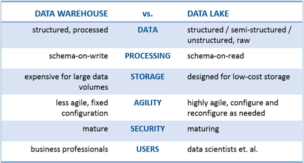data ware house vs data lake